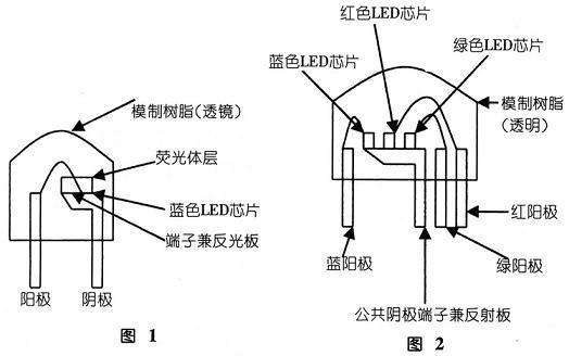 白色发光二极管的发光原理与其它发光二极管的发光原理稍有一